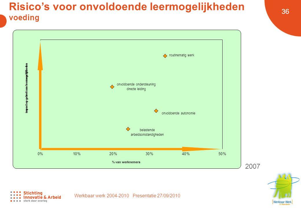 Werkbaar werk 2004-2010 Presentatie 27/09/2010 36 Risico's voor onvoldoende leermogelijkheden voeding 2007