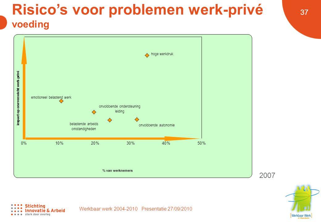 Werkbaar werk 2004-2010 Presentatie 27/09/2010 37 Risico's voor problemen werk-privé voeding 2007