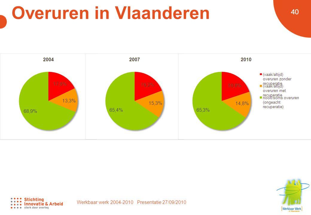 Werkbaar werk 2004-2010 Presentatie 27/09/2010 40 Overuren in Vlaanderen