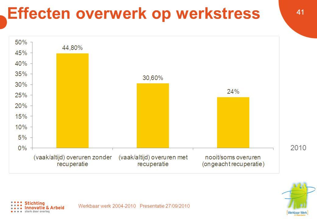 Werkbaar werk 2004-2010 Presentatie 27/09/2010 41 Effecten overwerk op werkstress 2010