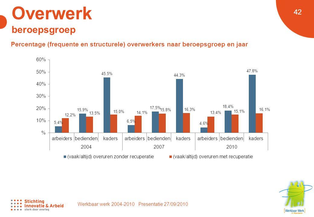 Werkbaar werk 2004-2010 Presentatie 27/09/2010 42 Overwerk beroepsgroep Percentage (frequente en structurele) overwerkers naar beroepsgroep en jaar
