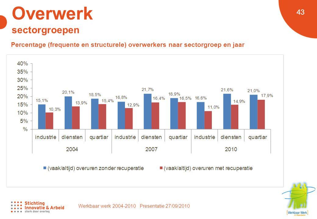 Werkbaar werk 2004-2010 Presentatie 27/09/2010 43 Overwerk sectorgroepen Percentage (frequente en structurele) overwerkers naar sectorgroep en jaar
