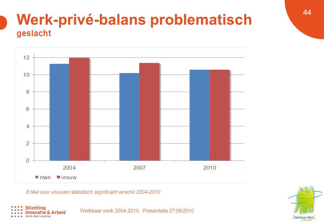 Werkbaar werk 2004-2010 Presentatie 27/09/2010 44 Werk-privé-balans problematisch geslacht Enkel voor vrouwen statistisch significant verschil 2004-2010
