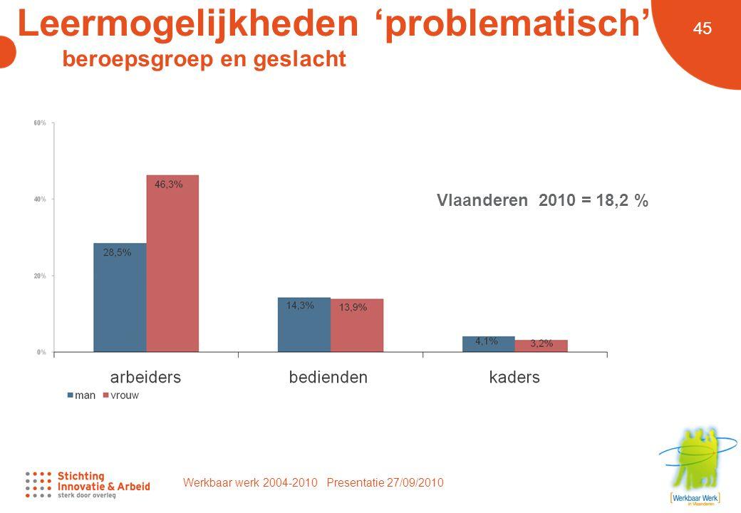 Werkbaar werk 2004-2010 Presentatie 27/09/2010 45 Leermogelijkheden 'problematisch' beroepsgroep en geslacht Vlaanderen 2010 = 18,2 %