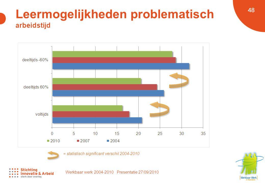 Werkbaar werk 2004-2010 Presentatie 27/09/2010 48 = statistisch significant verschil 2004-2010 Leermogelijkheden problematisch arbeidstijd
