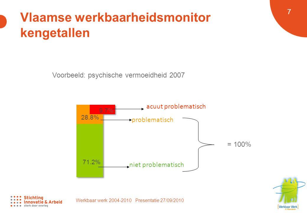 Werkbaar werk 2004-2010 Presentatie 27/09/2010 7 Vlaamse werkbaarheidsmonitor kengetallen niet problematisch problematisch acuut problematisch = 100% Voorbeeld: psychische vermoeidheid 2007 71.2% 28.8% 9.7%