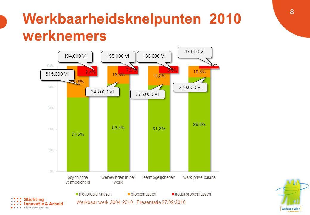 Werkbaar werk 2004-2010 Presentatie 27/09/2010 8 Werkbaarheidsknelpunten 2010 werknemers 615.000 Vl 194.000 Vl 343.000 Vl 155.000 Vl 136.000 Vl 47.000 Vl 375.000 Vl 220.000 Vl