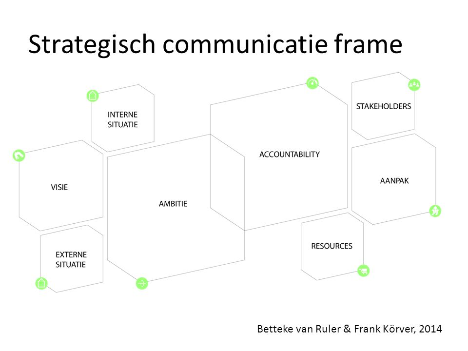 Strategisch communicatie frame Betteke van Ruler & Frank Körver, 2014