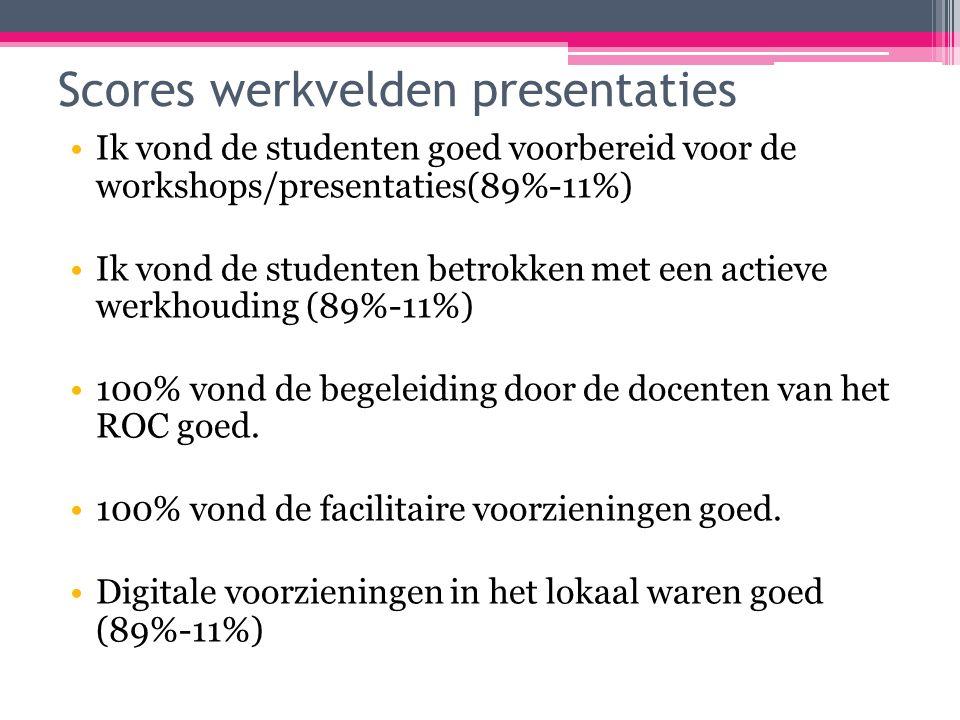 Scores werkvelden presentaties Ik vond de studenten goed voorbereid voor de workshops/presentaties(89%-11%) Ik vond de studenten betrokken met een actieve werkhouding (89%-11%) 100% vond de begeleiding door de docenten van het ROC goed.