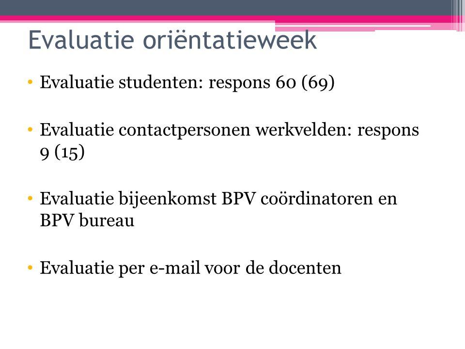 Evaluatie oriëntatieweek Evaluatie studenten: respons 60 (69) Evaluatie contactpersonen werkvelden: respons 9 (15) Evaluatie bijeenkomst BPV coördinatoren en BPV bureau Evaluatie per e-mail voor de docenten