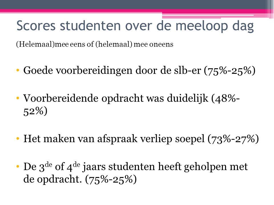 Scores studenten over de meeloop dag (Helemaal)mee eens of (helemaal) mee oneens Goede voorbereidingen door de slb-er (75%-25%) Voorbereidende opdracht was duidelijk (48%- 52%) Het maken van afspraak verliep soepel (73%-27%) De 3 de of 4 de jaars studenten heeft geholpen met de opdracht.