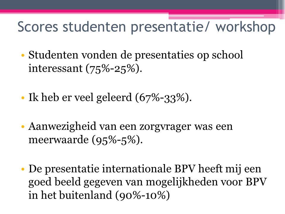 Scores studenten presentatie/ workshop Studenten vonden de presentaties op school interessant (75%-25%).