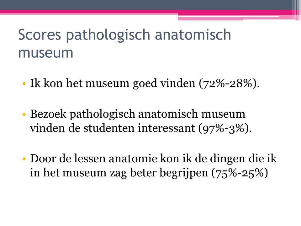 Scores pathologisch anatomisch museum Ik kon het museum goed vinden (72%-28%).