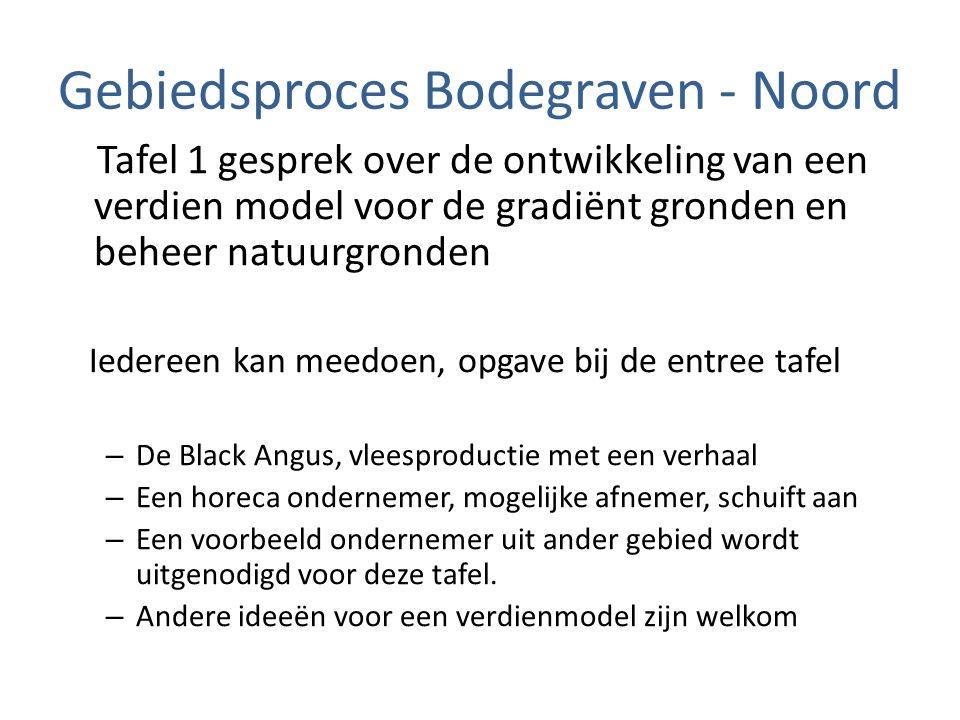 Gebiedsproces Bodegraven - Noord Tafel 1 gesprek over de ontwikkeling van een verdien model voor de gradiënt gronden en beheer natuurgronden Iedereen