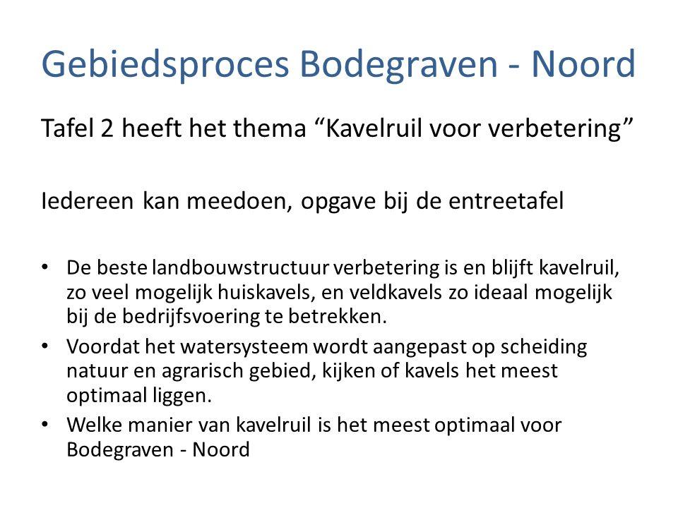 """Gebiedsproces Bodegraven - Noord Tafel 2 heeft het thema """"Kavelruil voor verbetering"""" Iedereen kan meedoen, opgave bij de entreetafel De beste landbou"""