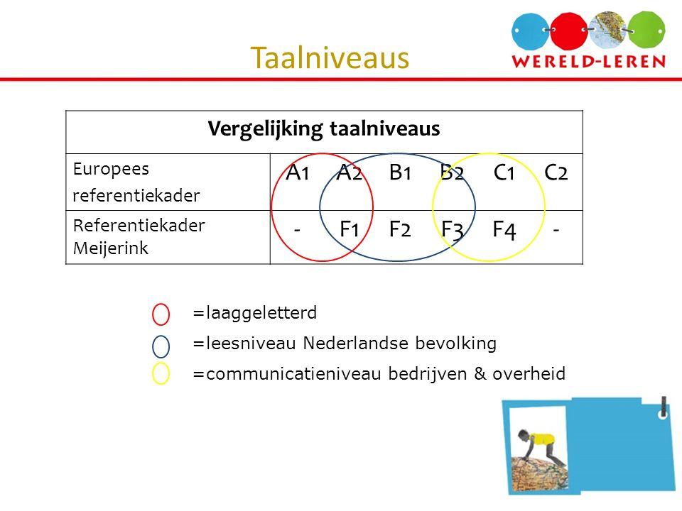 Taalniveaus Vergelijking taalniveaus Europees referentiekader A1A2B1B2C1C2 Referentiekader Meijerink -F1F2F3F4- =laaggeletterd =leesniveau Nederlandse