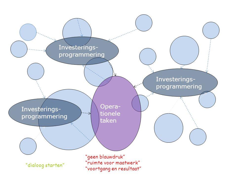 Investerings- programmering Opera- tionele taken dialoog starten geen blauwdruk ruimte voor maatwerk voortgang en resultaat