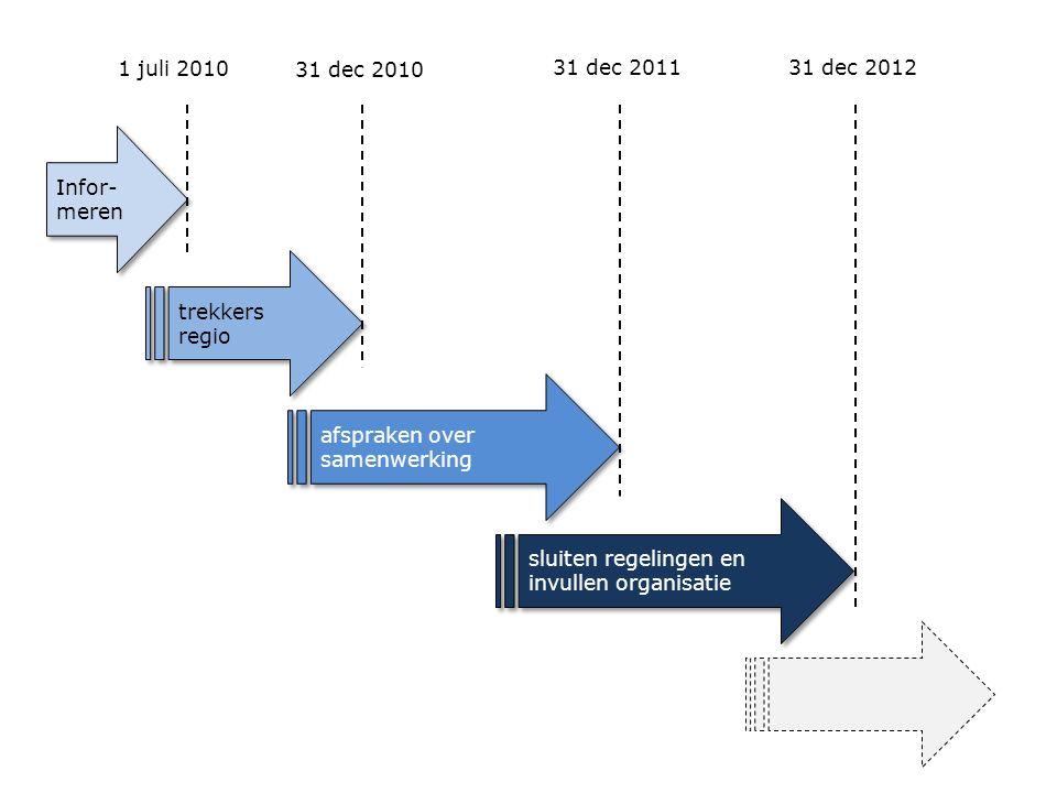 Infor- meren trekkers regio afspraken over samenwerking sluiten regelingen en invullen organisatie 1 juli 2010 31 dec 2010 31 dec 201131 dec 2012