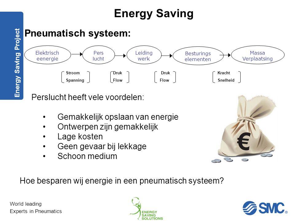 World leading Experts in Pneumatics Energy Saving Industriële energieverbruik - de feiten Volgens SAVE – (het programma in opdracht van de EU). Jaarli