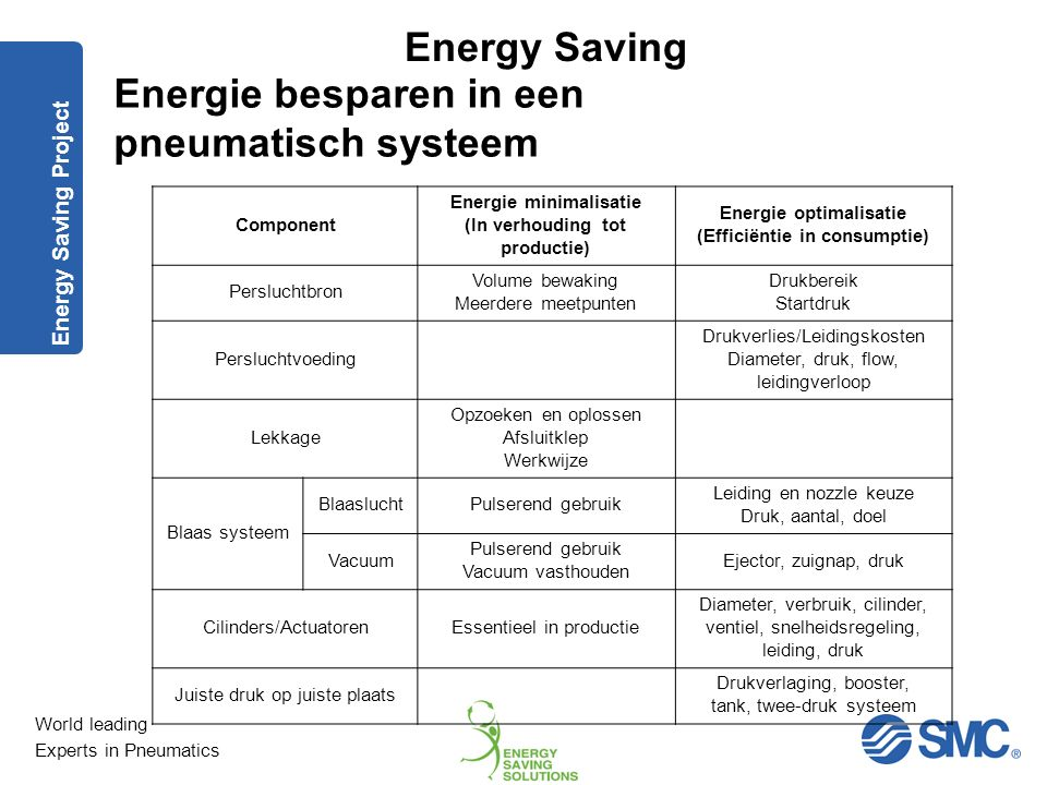World leading Experts in Pneumatics Energy Saving Energie besparen in een pneumatisch systeem Plan/Doel Energie minimalisering Energie optimalisatie G