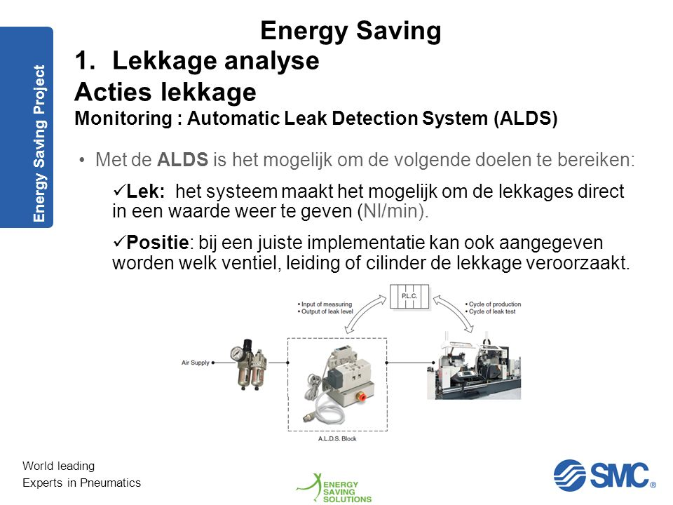 World leading Experts in Pneumatics Energy Saving 1.Lekkage analyse Acties lekkage Monitoring : Automatic Leak Detection System (ALDS) Voorbeeld van e