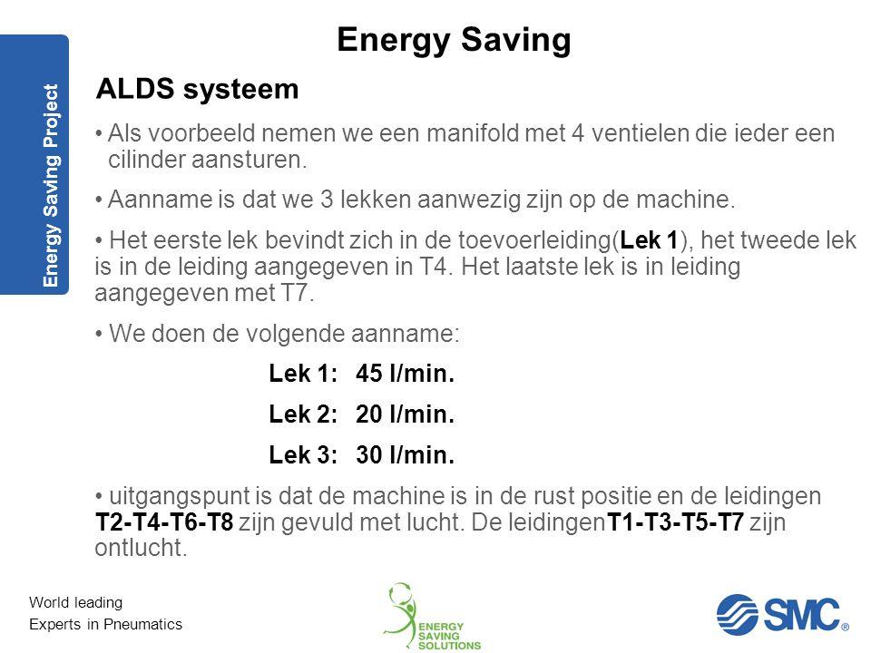 World leading Experts in Pneumatics Energy Saving Het concept bestaat uit de volgende punten: Start Punt - Machine in stilstandfase en onder druk - De