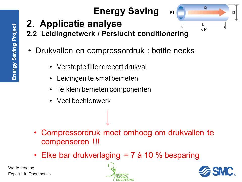 World leading Experts in Pneumatics Energy Saving Voordeel Geen elektrische aansluiting nodig Systeemdruk kan verdubbeld worden Simpele montage Nadeel