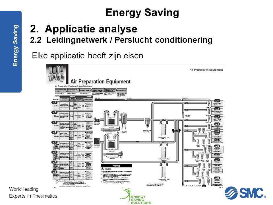 World leading Experts in Pneumatics Energy Saving Installeren ringnetwerk Debiet langs 2 zijden Minder drukvallen Sluiting leidingnetwerk geringe kost