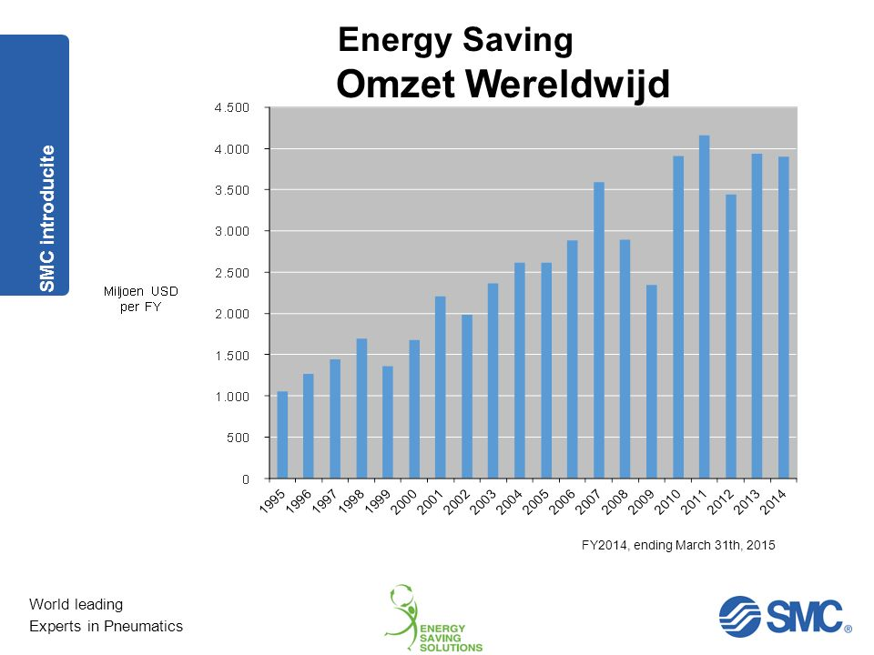 World leading Experts in Pneumatics Energy Saving Energy Saving Project SMC en Energy Saving 1.Lekkage analyse met rapportage en ROI 2.Applicatie analyse met rapportage en ROI 3.Datalogging : Debiet, druk- en dauwpuntsmetingen met rapportage 4.Energy Saving tools via www.smcpneumatics.be www.smcpneumatics.be