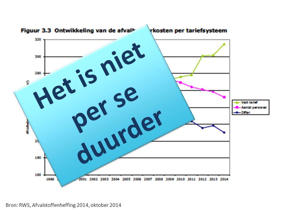 Bron: RWS, Afvalstoffenheffing 2014, oktober 2014 Het is niet per se duurder