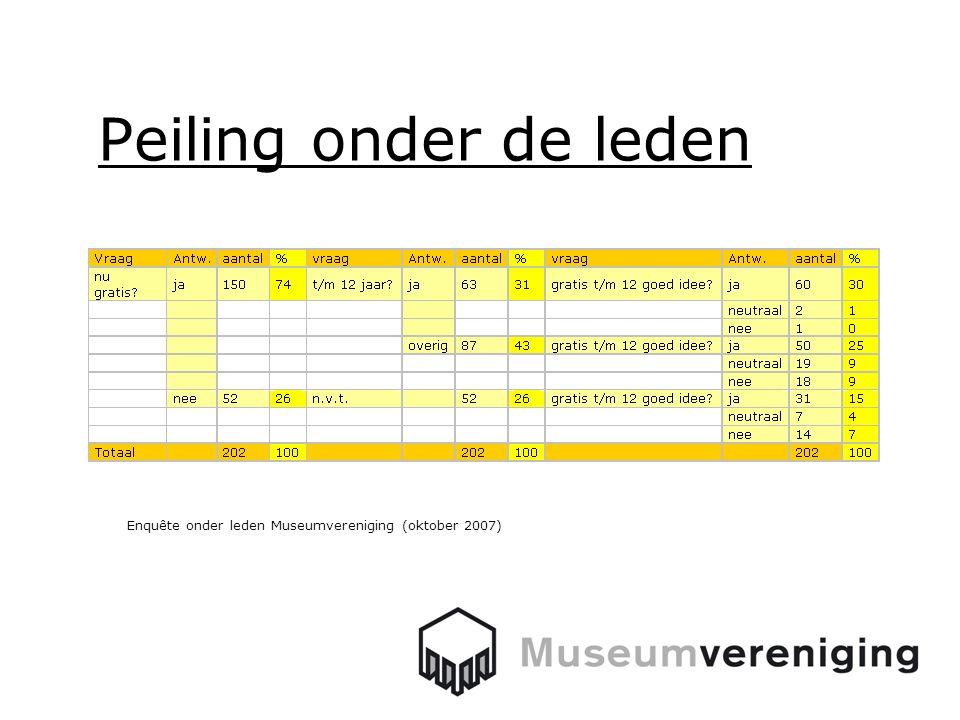 Peiling onder de leden Enquête onder leden Museumvereniging (oktober 2007)