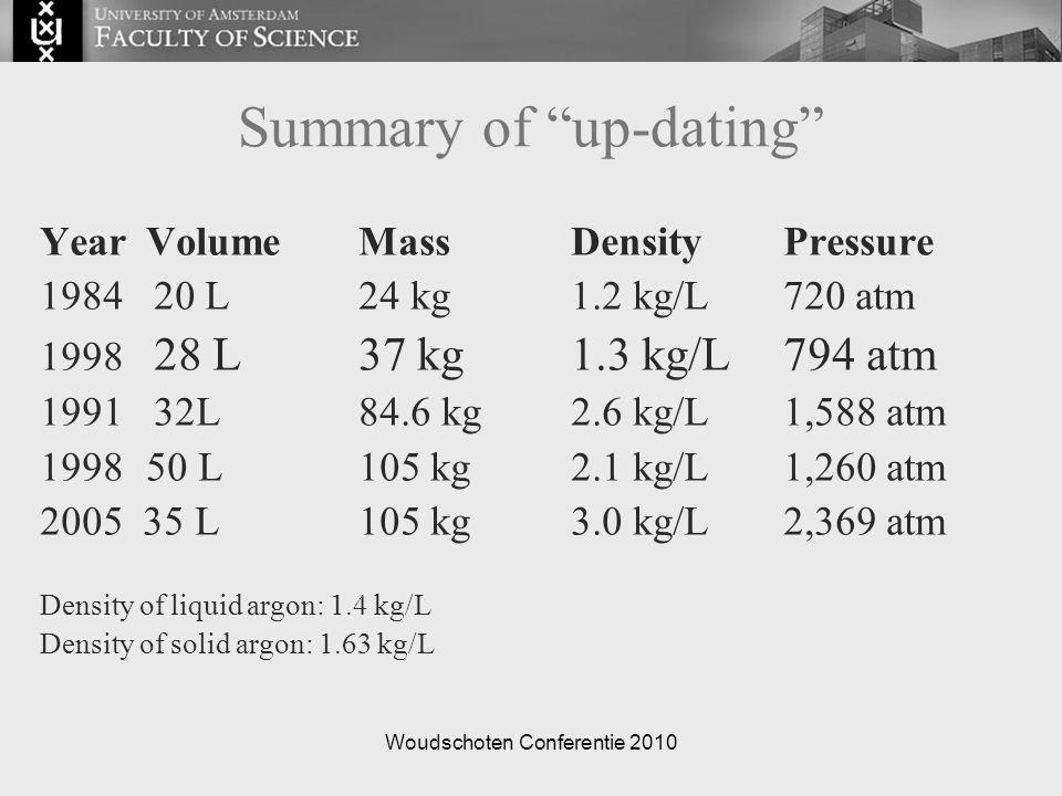 "Woudschoten Conferentie 2010 Summary of ""up-dating"" YearVolumeMassDensityPressure 1984 20 L24 kg1.2 kg/L720 atm 1998 28 L37 kg1.3 kg/L794 atm 1991 32L"
