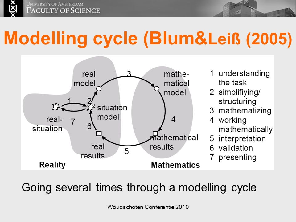 Woudschoten Conferentie 2010 Going several times through a modelling cycle Modelling cycle (Blum& Leiß (2005)