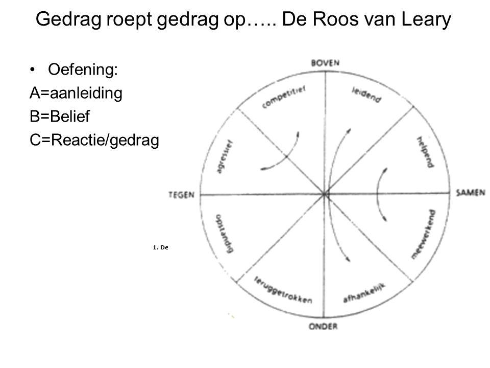 Gedrag roept gedrag op….. De Roos van Leary Oefening: A=aanleiding B=Belief C=Reactie/gedrag 1. De sector Boven-Samen (BS).