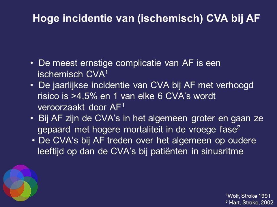 De meest ernstige complicatie van AF is een ischemisch CVA 1 De jaarlijkse incidentie van CVA bij AF met verhoogd risico is >4,5% en 1 van elke 6 CVA'