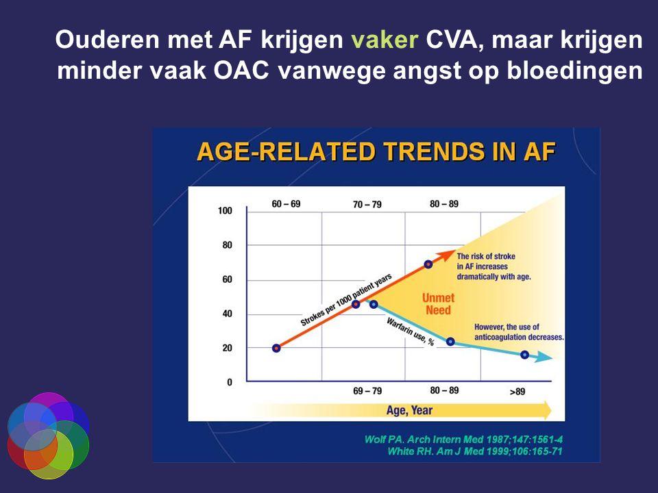 Ouderen met AF krijgen vaker CVA, maar krijgen minder vaak OAC vanwege angst op bloedingen