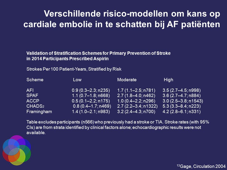 Validation of Stratification Schemes for Primary Prevention of Stroke in 2014 Participants Prescribed Aspirin Strokes Per 100 Patient-Years, Stratifie