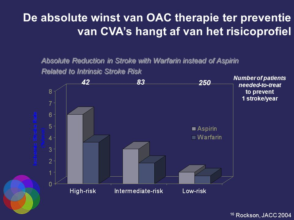 Absolute Reduction in Stroke with Warfarin instead of Aspirin Related to Intrinsic Stroke Risk Number of patients needed-to-treat to prevent 1 stroke/year 250 4283 De absolute winst van OAC therapie ter preventie van CVA's hangt af van het risicoprofiel 16 Rockson, JACC 2004