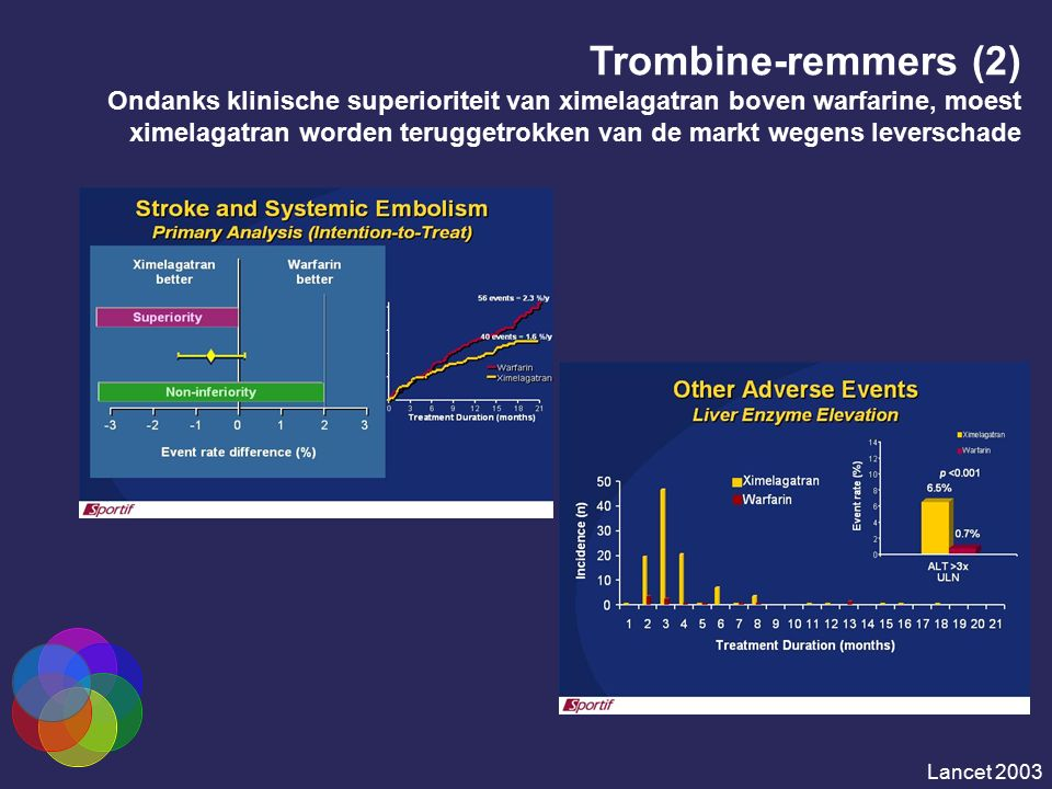 Trombine-remmers (2) Ondanks klinische superioriteit van ximelagatran boven warfarine, moest ximelagatran worden teruggetrokken van de markt wegens le