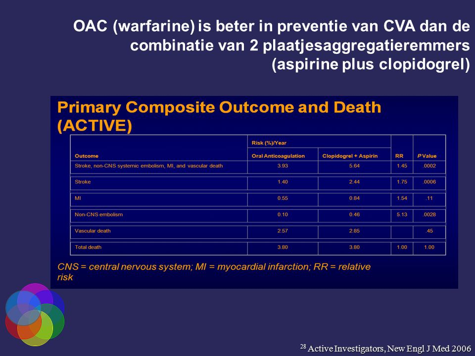 OAC (warfarine) is beter in preventie van CVA dan de combinatie van 2 plaatjesaggregatieremmers (aspirine plus clopidogrel) 28 Active Investigators, New Engl J Med 2006