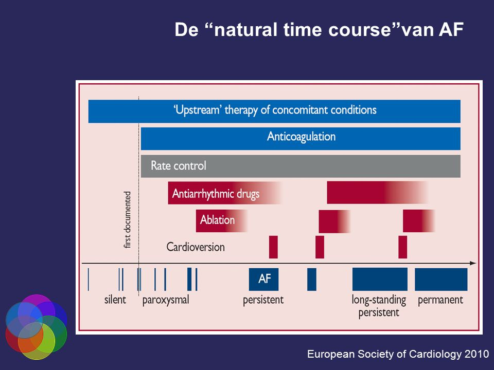"De ""natural time course""van AF"