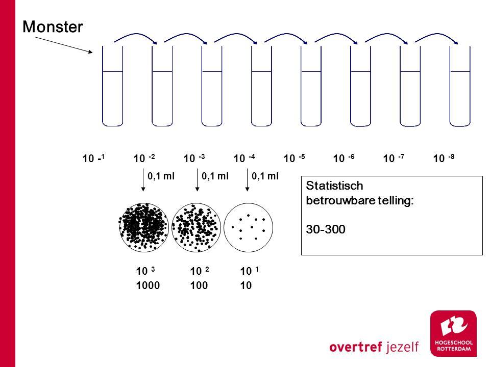 Monster 10 - 1 10 -2 10 -3 10 -4 10 -5 10 -6 10 -7 10 -8 0,1 ml 10 2 100 10 1 10 10 3 1000 Statistisch betrouwbare telling: 30-300