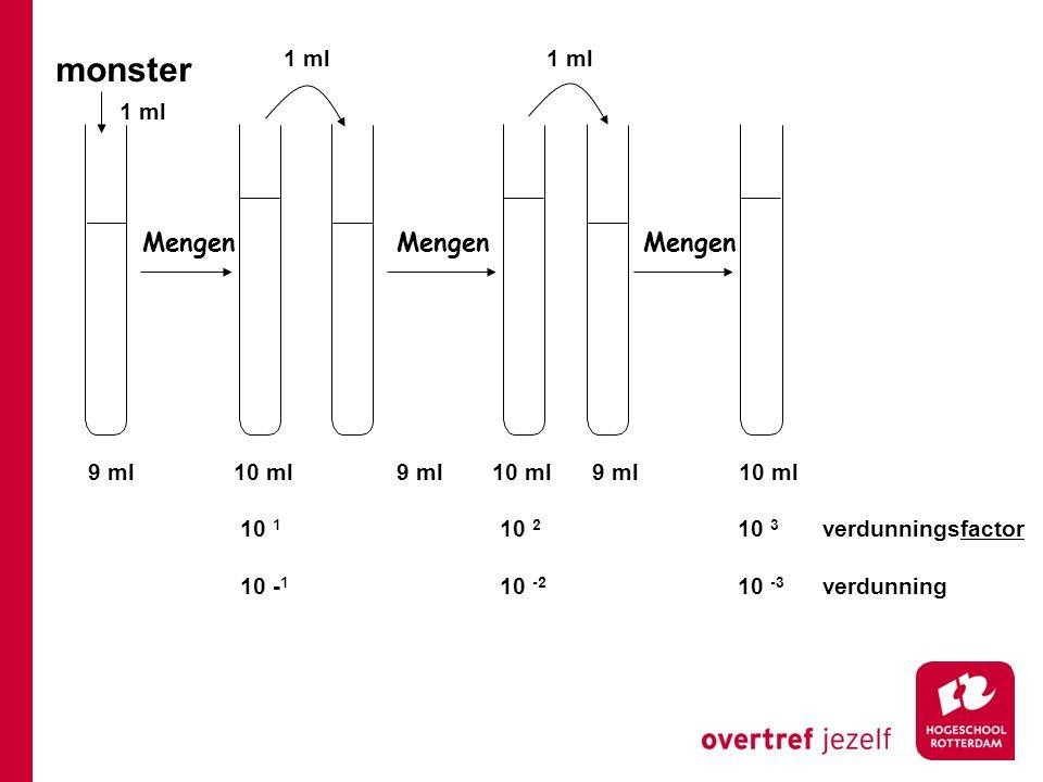 monster 1 ml verdunningsfactor verdunning 10 1 10 2 10 3 10 - 1 10 -2 10 -3 9 ml10 ml9 ml10 ml9 ml10 ml Mengen