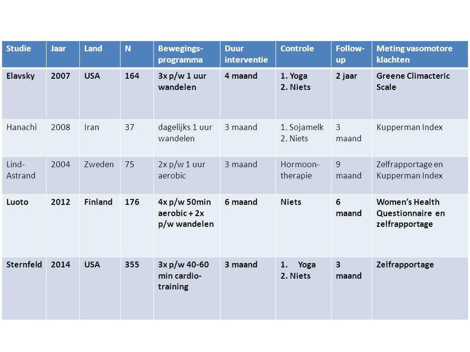 StudieJaarLandNBewegings- programma Duur interventie ControleFollow- up Meting vasomotore klachten Elavsky2007USA1643x p/w 1 uur wandelen 4 maand1. Yo