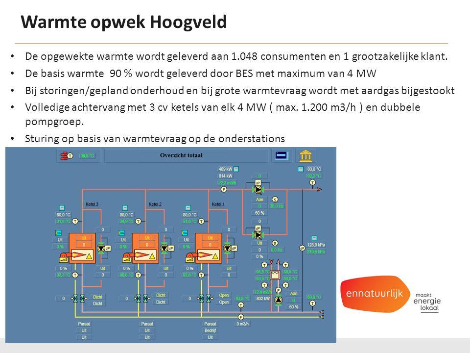 Warmte opwek Hoogveld De opgewekte warmte wordt geleverd aan 1.048 consumenten en 1 grootzakelijke klant.