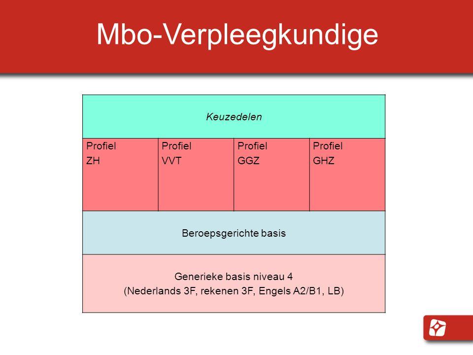 Mbo-Verpleegkundige Keuzedelen Profiel ZH Profiel VVT Profiel GGZ Profiel GHZ Beroepsgerichte basis Generieke basis niveau 4 (Nederlands 3F, rekenen 3