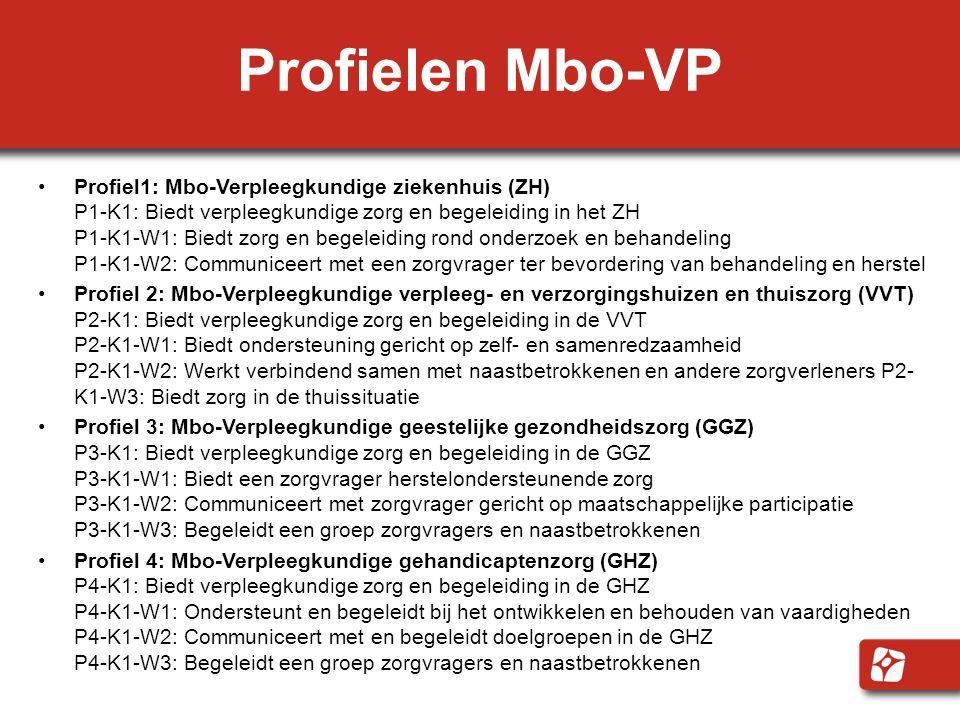 Profielen Mbo-VP Profiel1: Mbo-Verpleegkundige ziekenhuis (ZH) P1-K1: Biedt verpleegkundige zorg en begeleiding in het ZH P1-K1-W1: Biedt zorg en bege