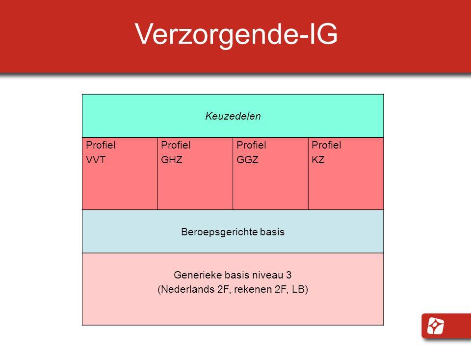 Verzorgende-IG Keuzedelen Profiel VVT Profiel GHZ Profiel GGZ Profiel KZ Beroepsgerichte basis Generieke basis niveau 3 (Nederlands 2F, rekenen 2F, LB