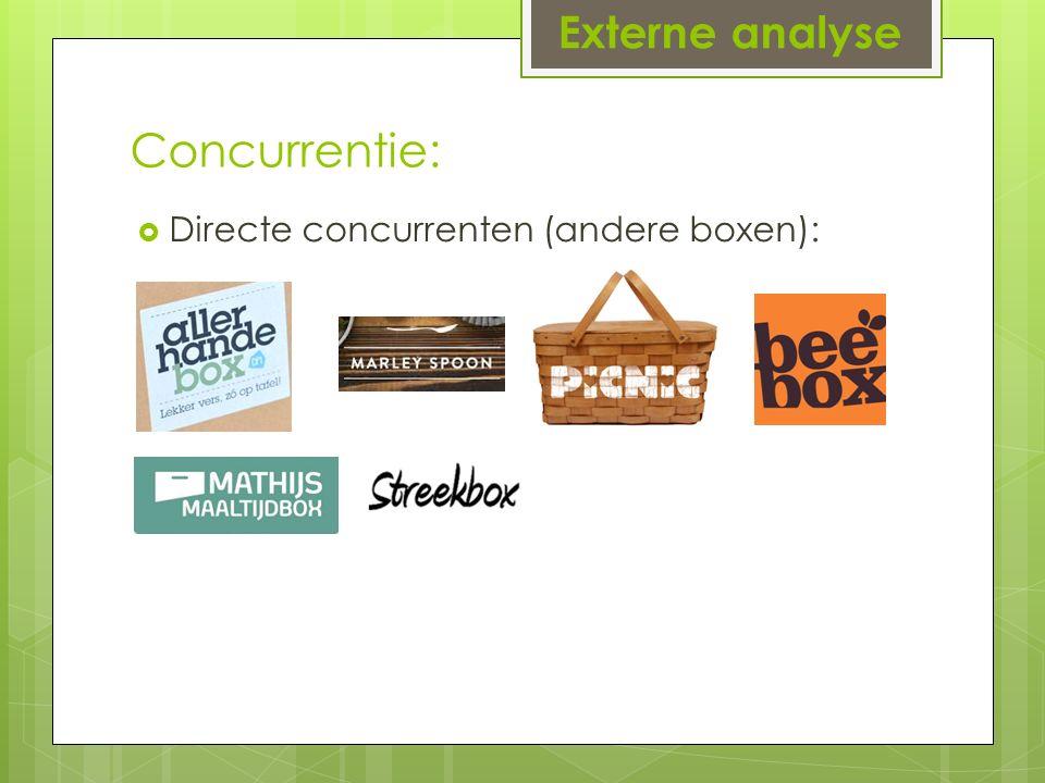Concurrentie:  Directe concurrenten (andere boxen): Externe analyse