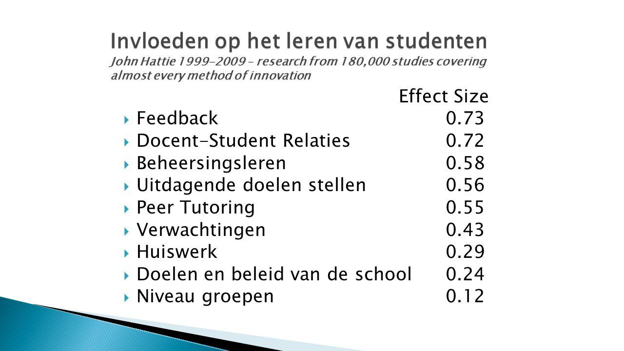 Effect Size  Feedback 0.73  Docent-Student Relaties0.72  Beheersingsleren0.58  Uitdagende doelen stellen0.56  Peer Tutoring0.55  Verwachtingen0.43  Huiswerk0.29  Doelen en beleid van de school0.24  Niveau groepen 0.12 Invloeden op het leren van studenten John Hattie 1999-2009 – research from 180,000 studies covering almost every method of innovation